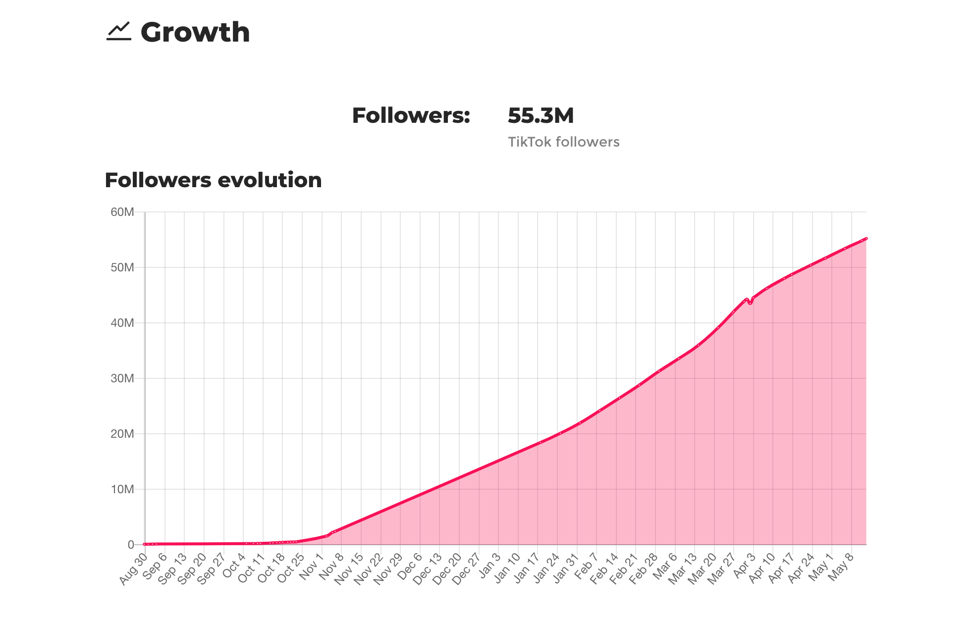 tiktok growth analysis